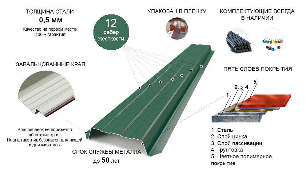 металлический штакетник москва