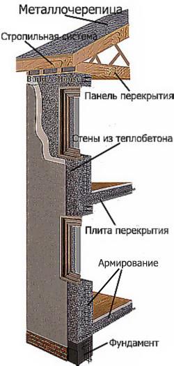 Фундамент цена под ключ калькулятор в Подольске