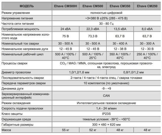 Технические характерстики полуавтоматов Ehave CM производства Megmeet